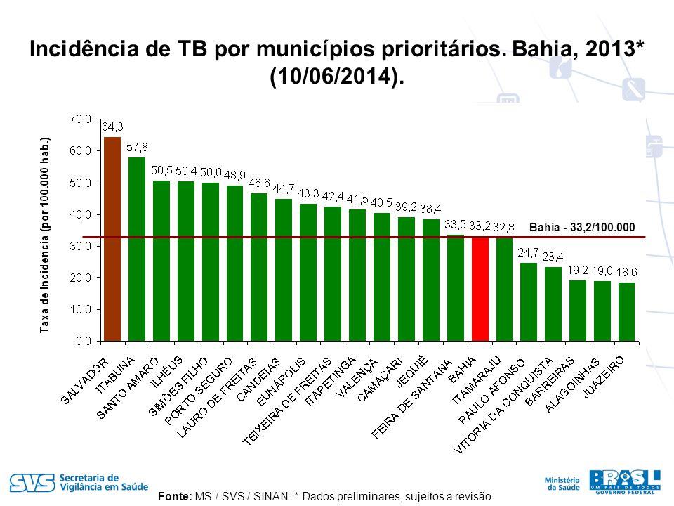 Incidência de TB por municípios prioritários. Bahia, 2013* (10/06/2014).