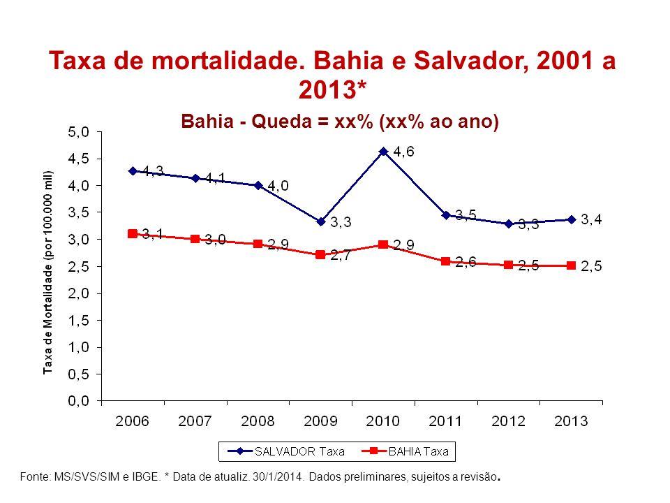 Taxa de mortalidade. Bahia e Salvador, 2001 a 2013*