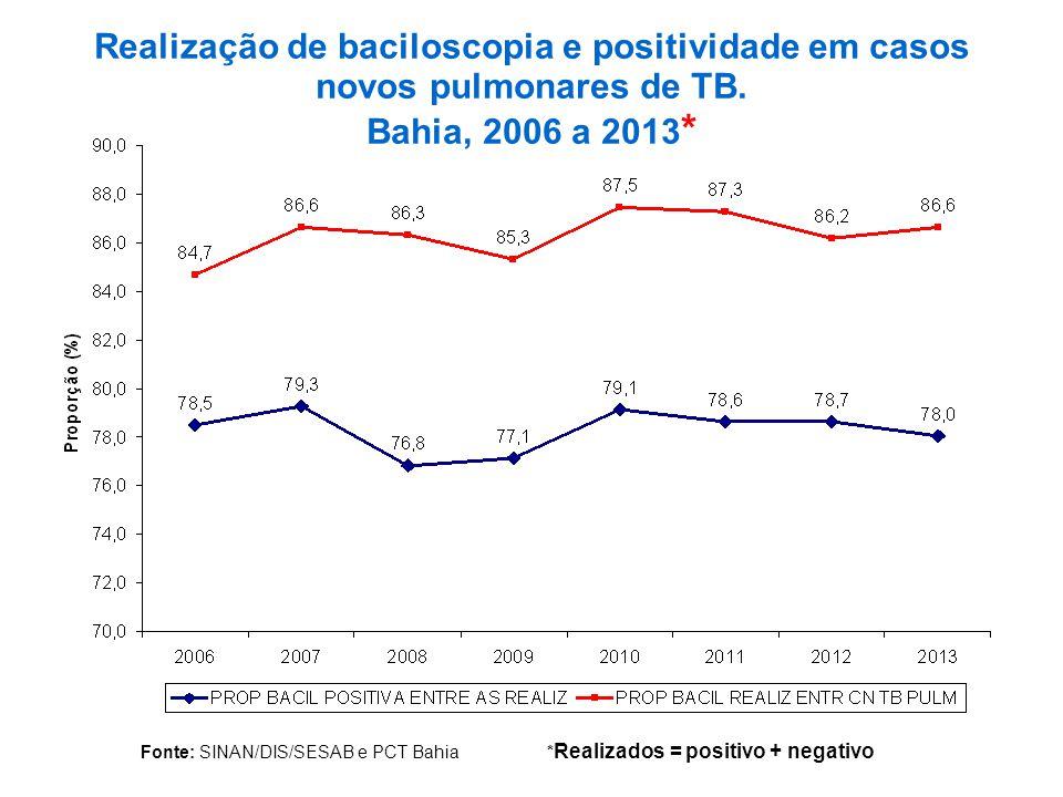 Realização de baciloscopia e positividade em casos novos pulmonares de TB.