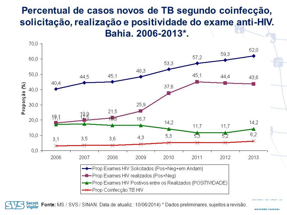 Percentual de casos novos de TB segundo coinfecção, solicitação, realização e positividade do exame anti-HIV. Bahia, 2006-2013*.