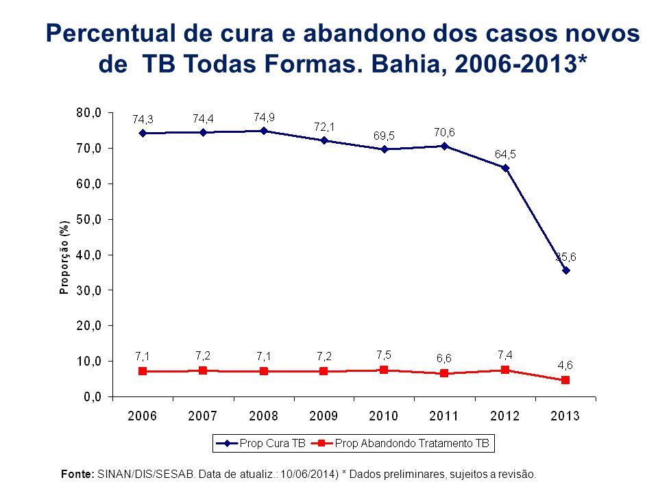 Percentual de cura e abandono dos casos novos de TB Todas Formas