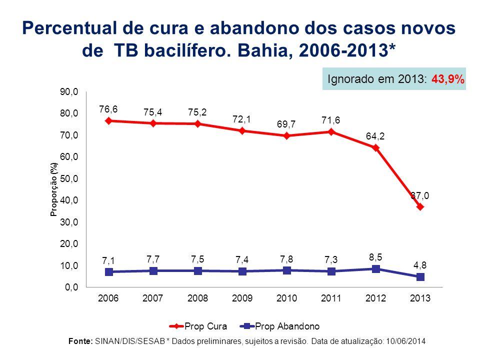 Percentual de cura e abandono dos casos novos de TB bacilífero