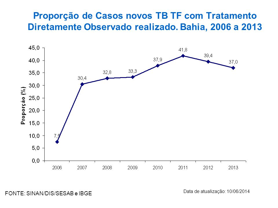 Proporção de Casos novos TB TF com Tratamento Diretamente Observado realizado. Bahia, 2006 a 2013