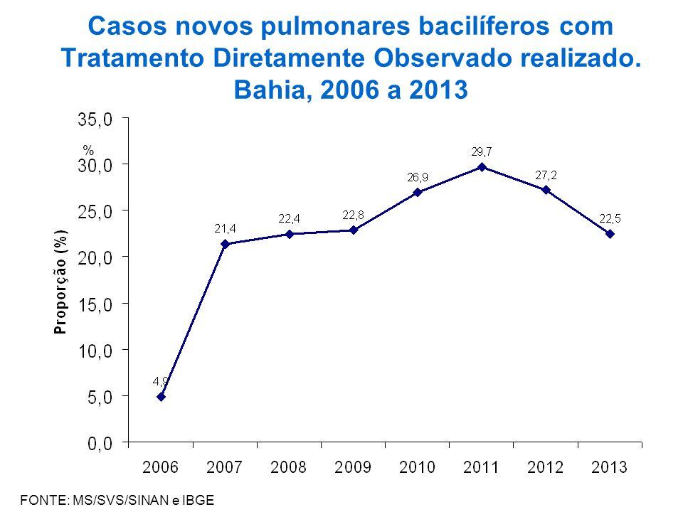 Casos novos pulmonares bacilíferos com Tratamento Diretamente Observado realizado. Bahia, 2006 a 2013