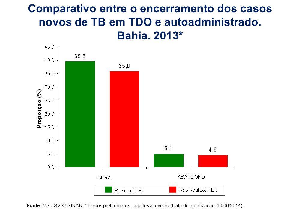 Comparativo entre o encerramento dos casos novos de TB em TDO e autoadministrado.