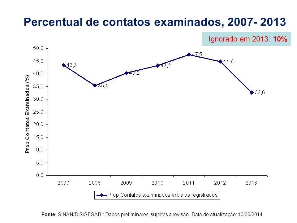 Percentual de contatos examinados, 2007- 2013