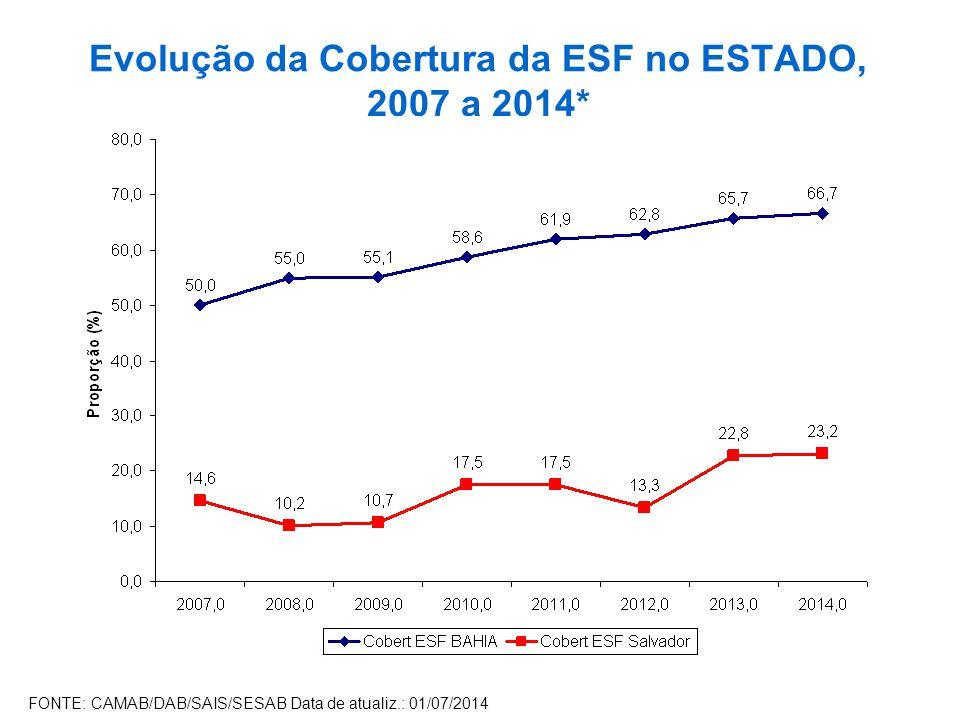 Evolução da Cobertura da ESF no ESTADO, 2007 a 2014*