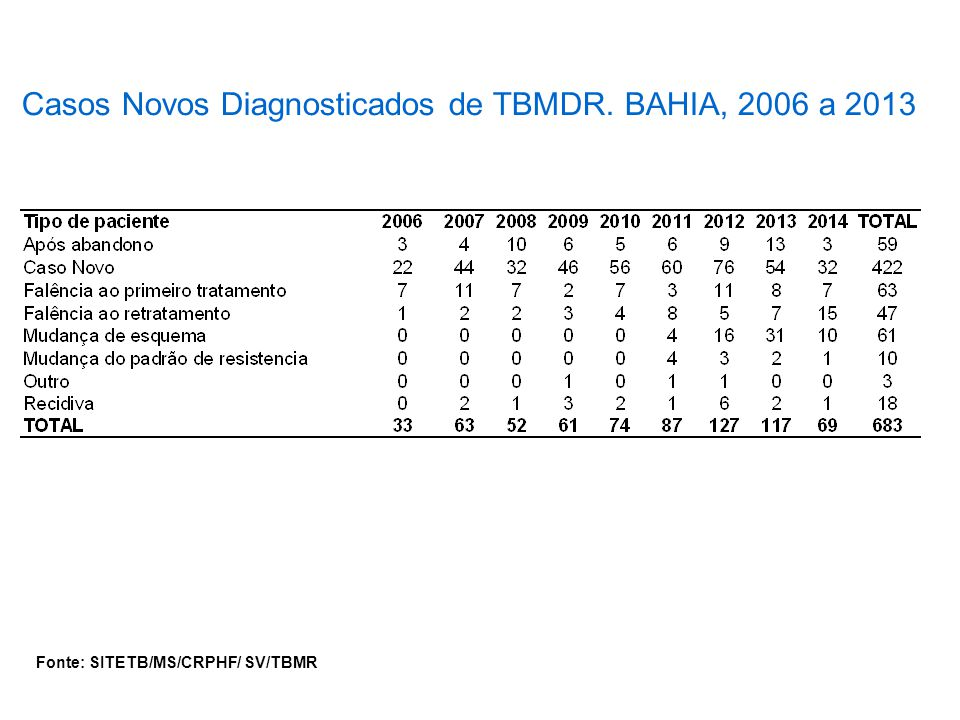 Casos Novos Diagnosticados de TBMDR. BAHIA, 2006 a 2013