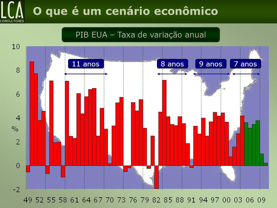 PIB EUA – Taxa de variação anual