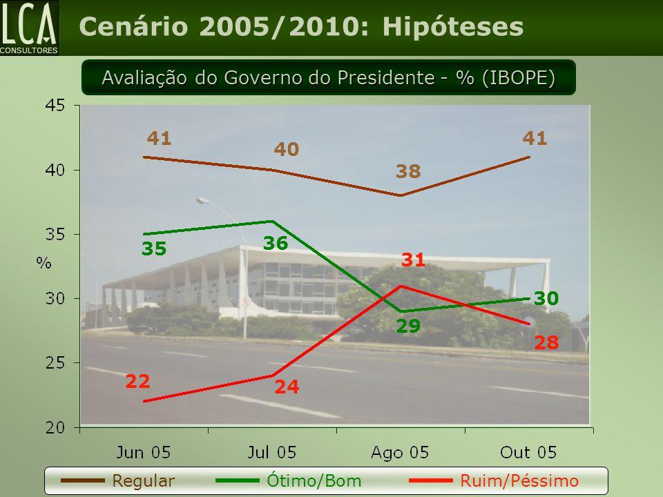 Avaliação do Governo do Presidente - % (IBOPE)