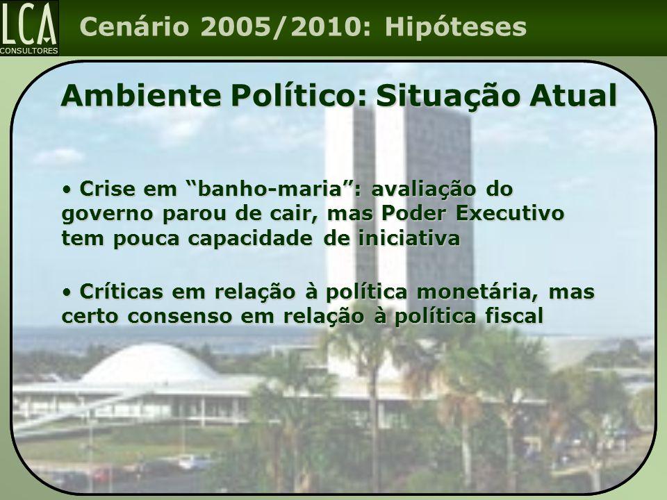 Ambiente Político: Situação Atual