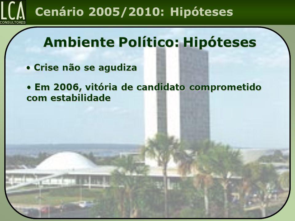 Ambiente Político: Hipóteses