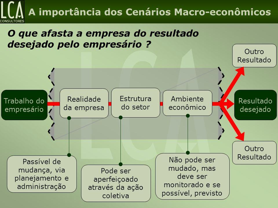 A importância dos Cenários Macro-econômicos