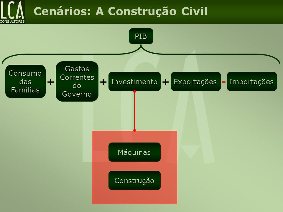 Gastos Correntes do Governo