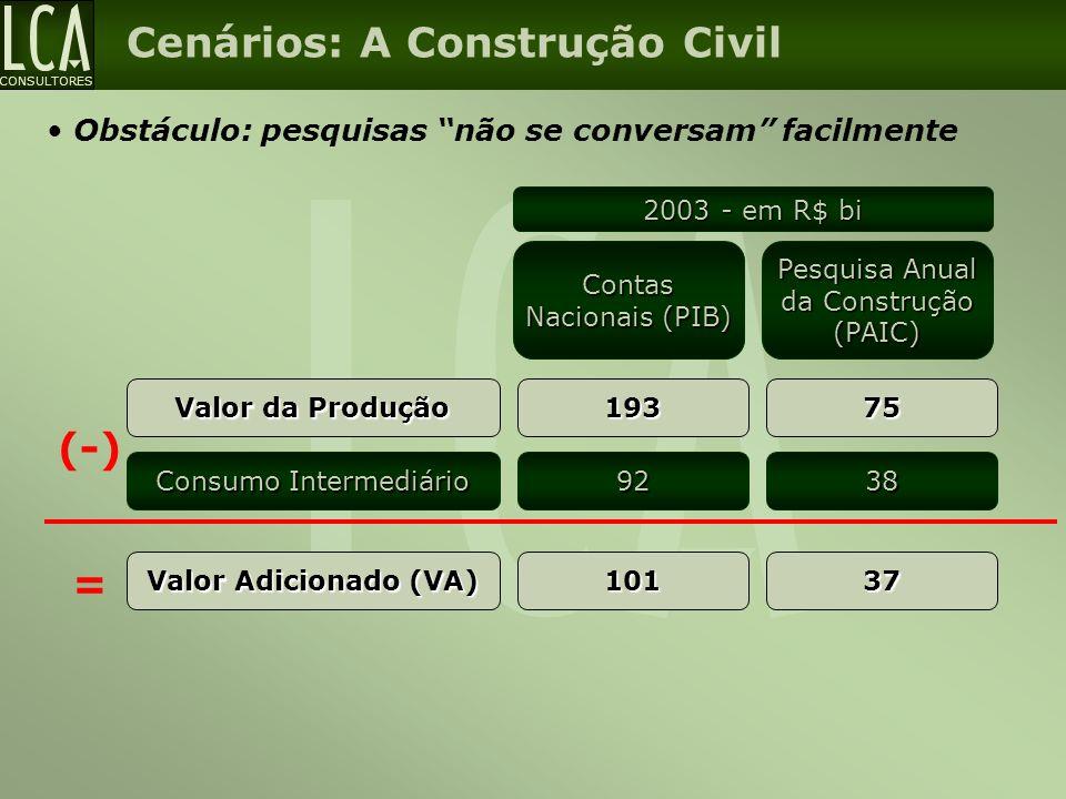 Cenários: A Construção Civil