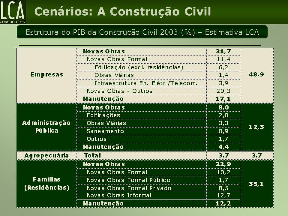 Estrutura do PIB da Construção Civil 2003 (%) – Estimativa LCA