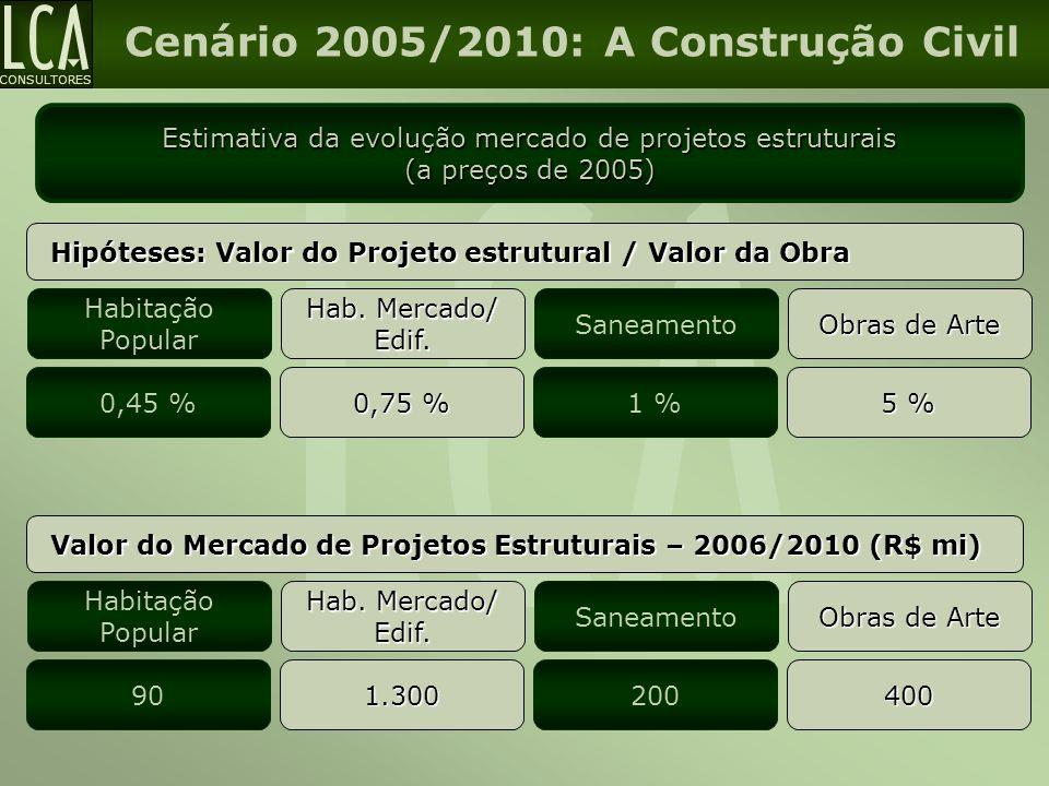 Estimativa da evolução mercado de projetos estruturais