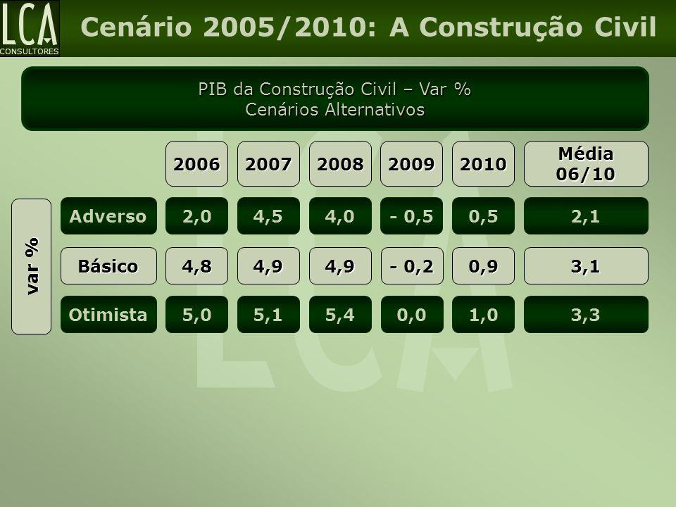 Cenário 2005/2010: A Construção Civil
