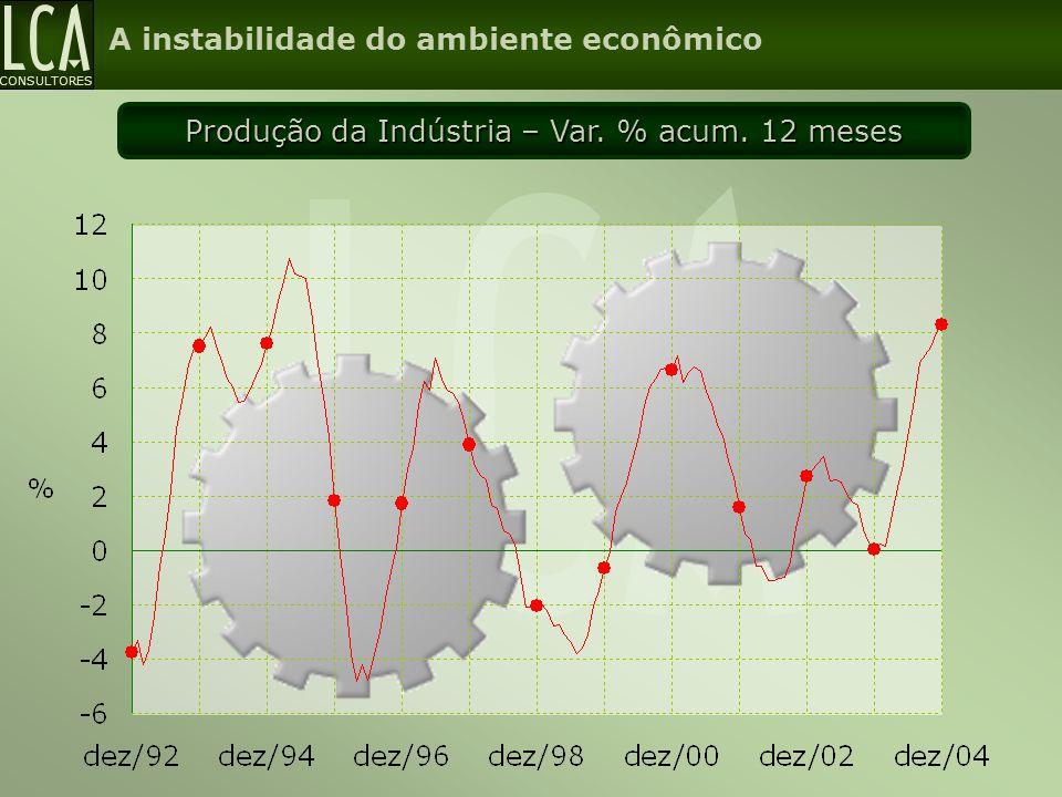 Produção da Indústria – Var. % acum. 12 meses