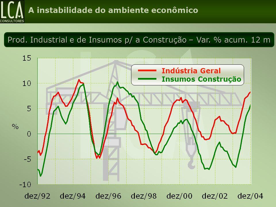 Prod. Industrial e de Insumos p/ a Construção – Var. % acum. 12 m