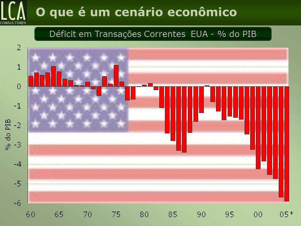Déficit em Transações Correntes EUA - % do PIB