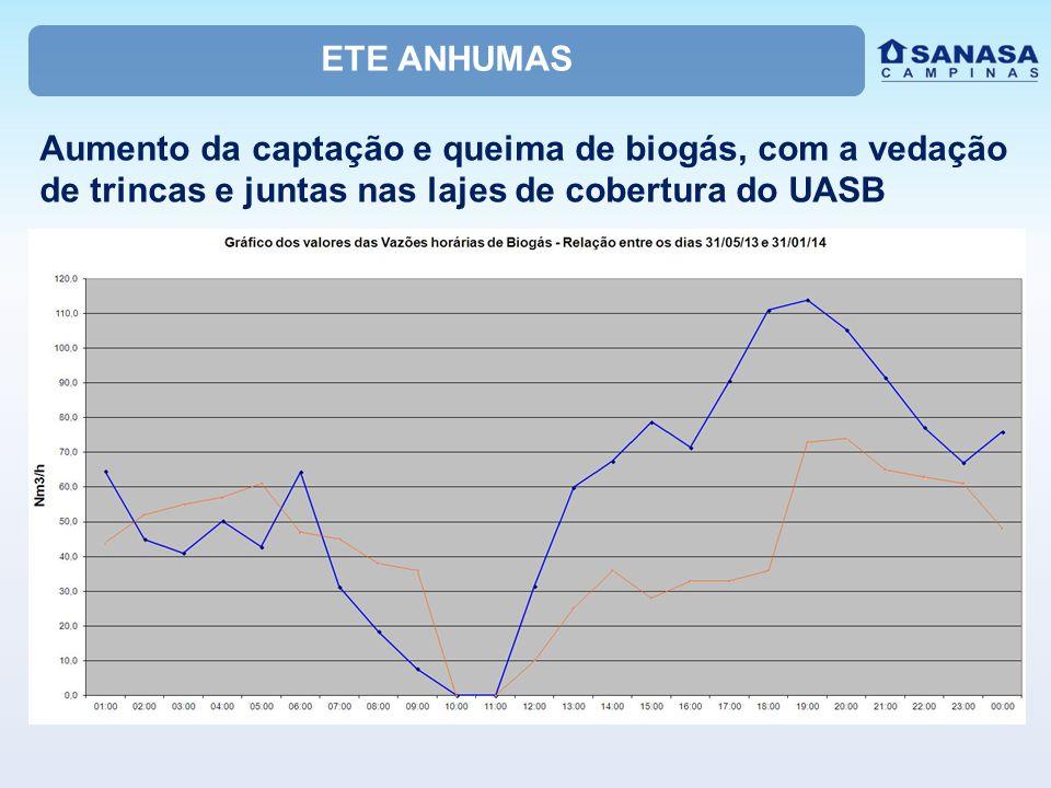 ETE ANHUMAS Aumento da captação e queima de biogás, com a vedação de trincas e juntas nas lajes de cobertura do UASB.