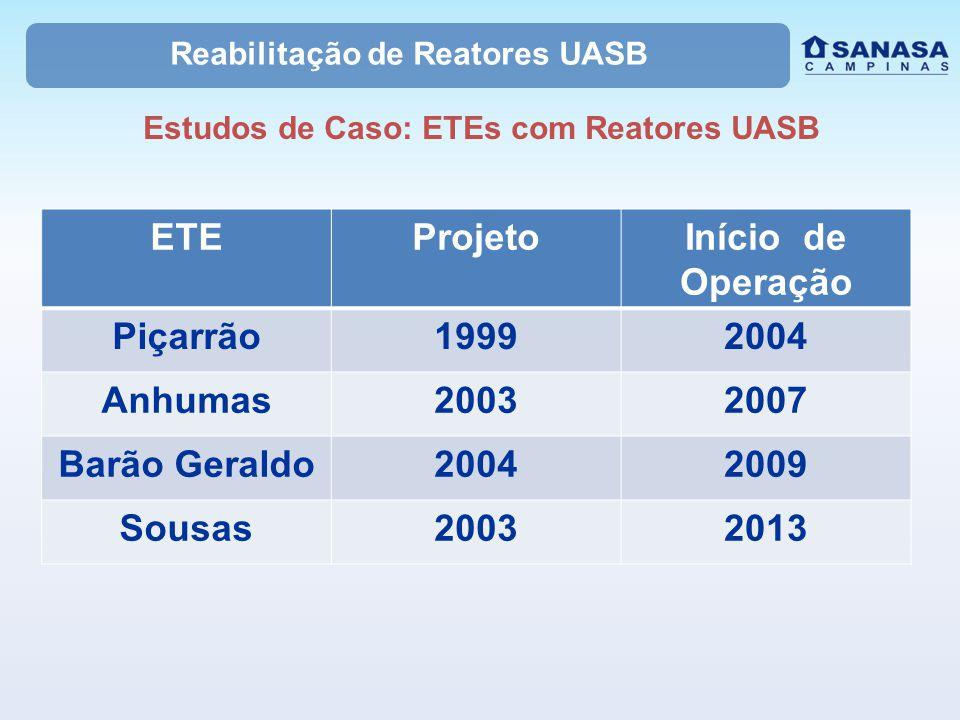 Reabilitação de Reatores UASB Estudos de Caso: ETEs com Reatores UASB