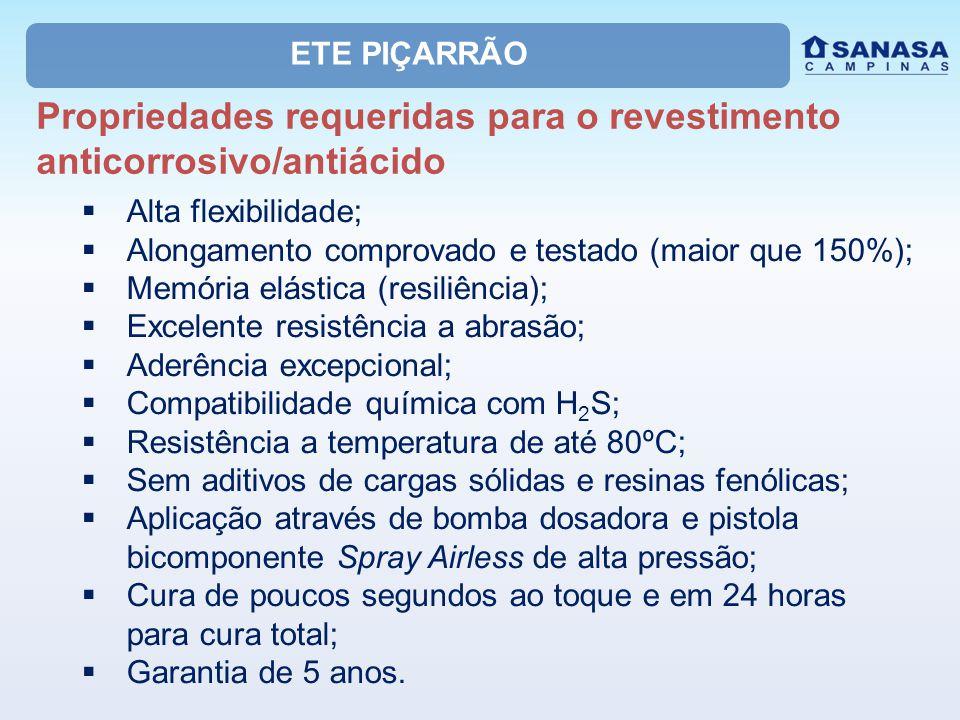 Propriedades requeridas para o revestimento anticorrosivo/antiácido