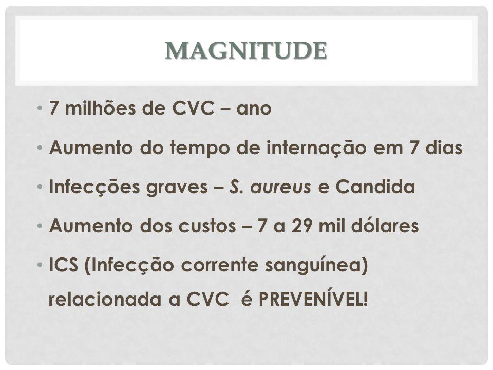 Magnitude 7 milhões de CVC – ano