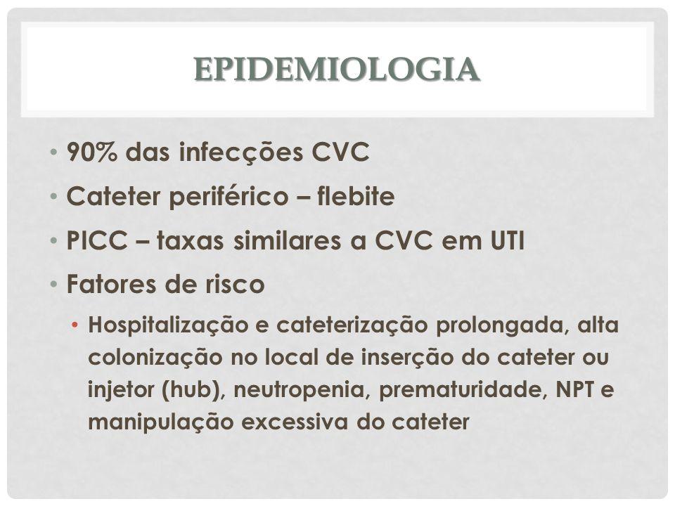 Epidemiologia 90% das infecções CVC Cateter periférico – flebite