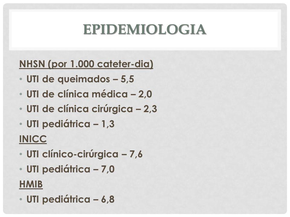 Epidemiologia NHSN (por 1.000 cateter-dia) UTI de queimados – 5,5