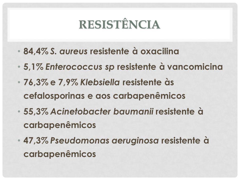 RESISTÊNCIA 84,4% S. aureus resistente à oxacilina