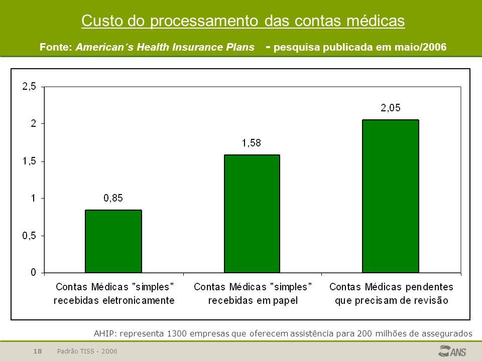 Custo do processamento das contas médicas