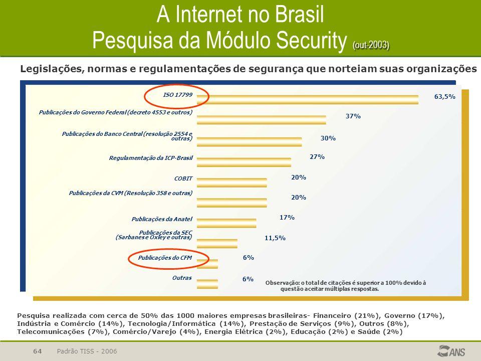 A Internet no Brasil Pesquisa da Módulo Security (out-2003)