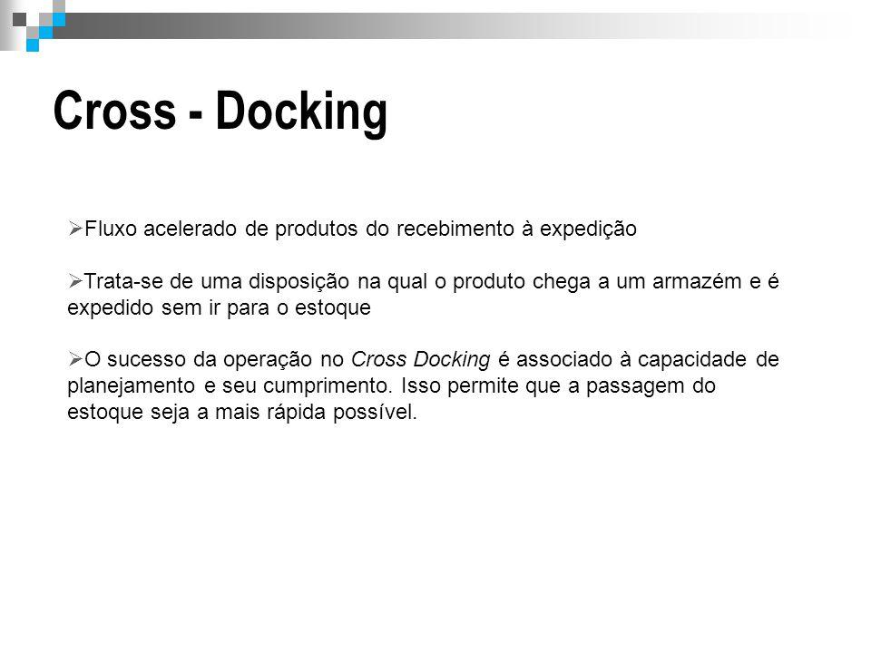 Cross - Docking Fluxo acelerado de produtos do recebimento à expedição