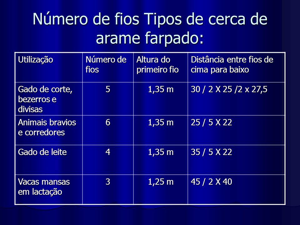 Número de fios Tipos de cerca de arame farpado: