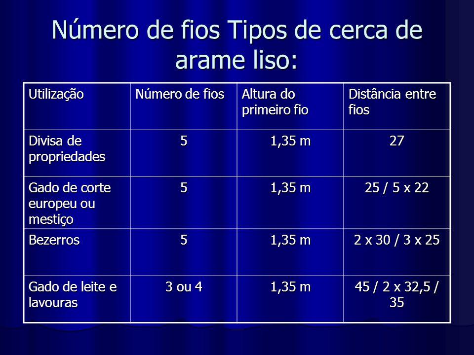 Número de fios Tipos de cerca de arame liso: