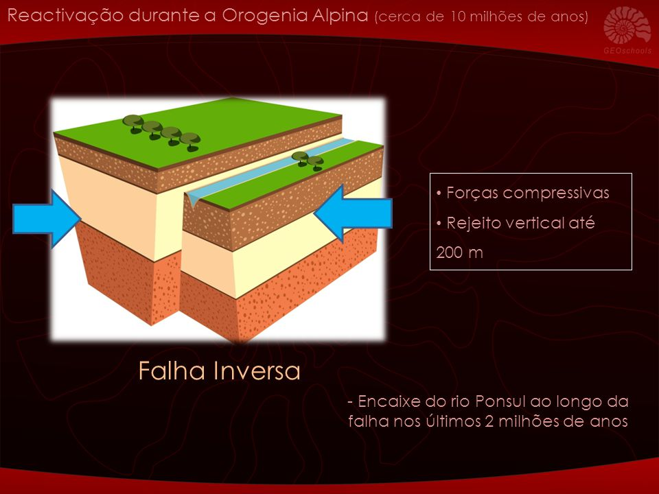 Reactivação durante a Orogenia Alpina (cerca de 10 milhões de anos)