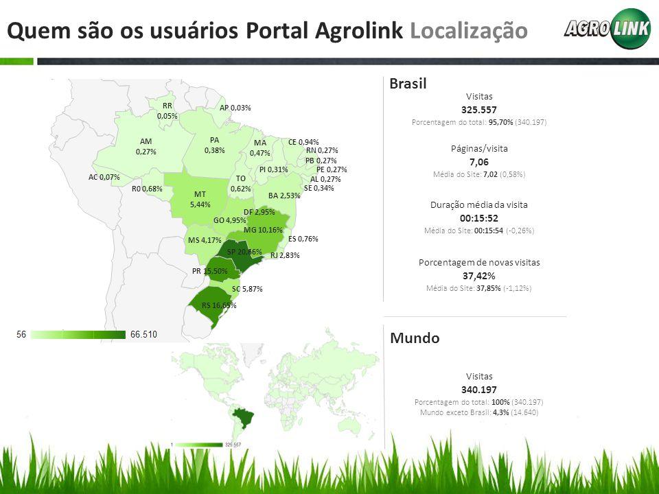 Quem são os usuários Portal Agrolink Localização