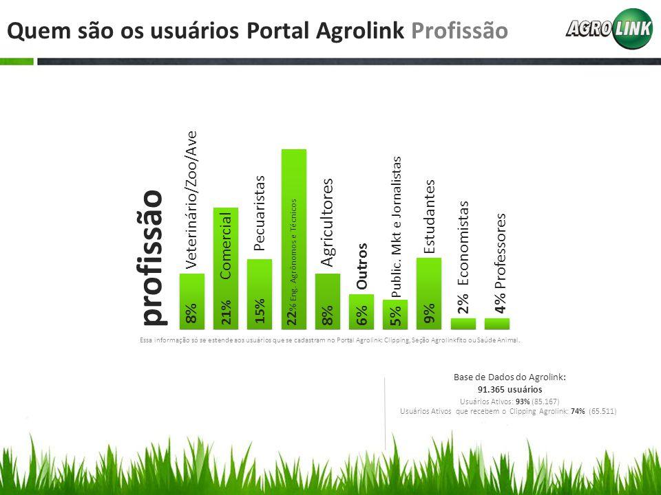 Quem são os usuários Portal Agrolink Profissão