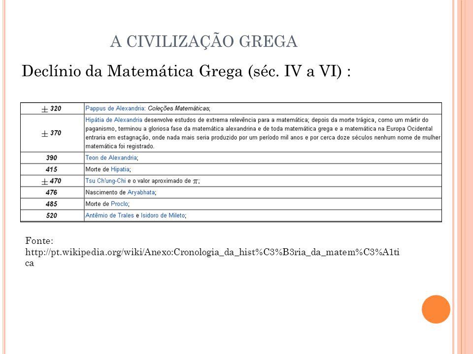 Declínio da Matemática Grega (séc. IV a VI) :