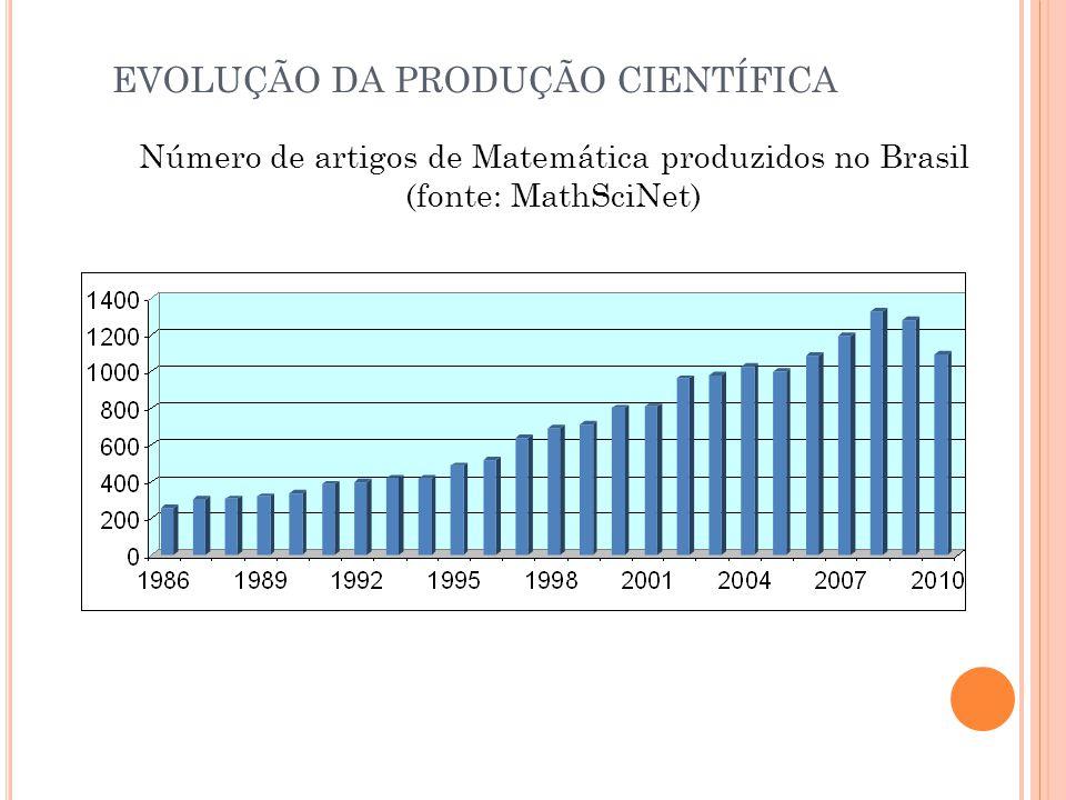 Número de artigos de Matemática produzidos no Brasil