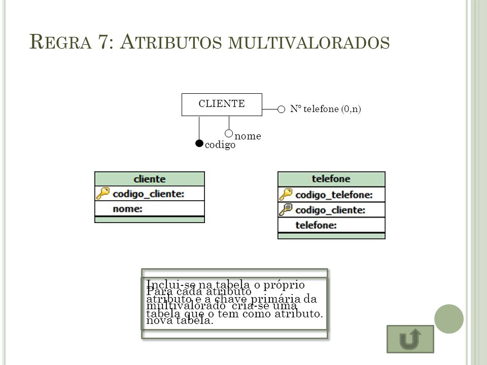 Regra 7: Atributos multivalorados