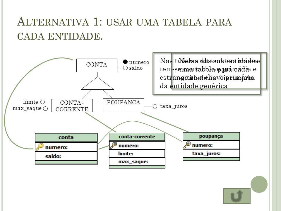 Alternativa 1: usar uma tabela para cada entidade.