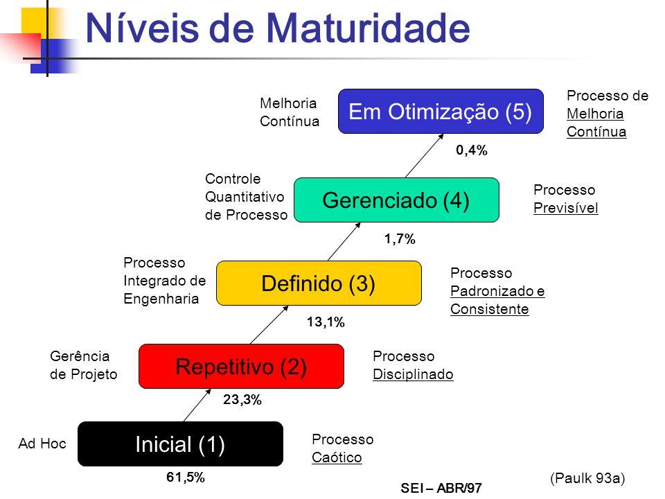 Níveis de Maturidade Em Otimização (5) Gerenciado (4) Definido (3)