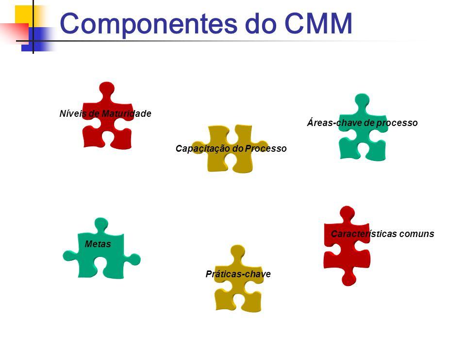 Componentes do CMM Níveis de Maturidade Áreas-chave de processo
