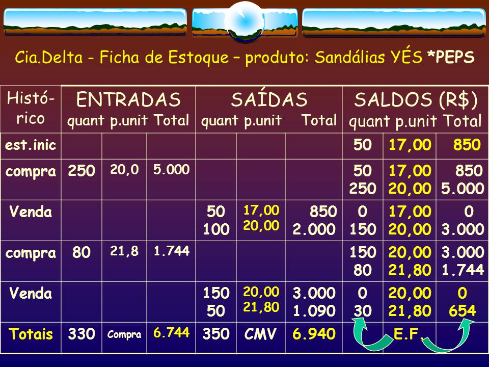 ENTRADAS quant p.unit Total SAÍDAS quant p.unit Total