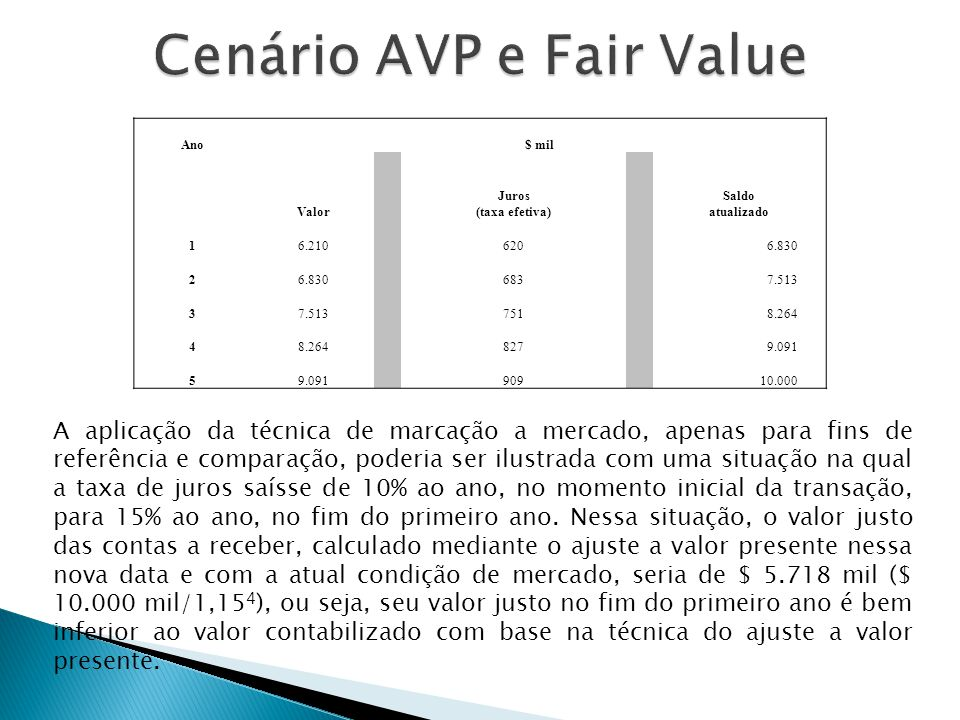 Cenário AVP e Fair Value
