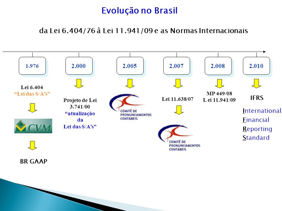 da Lei 6.404/76 à Lei 11.941/09 e as Normas Internacionais