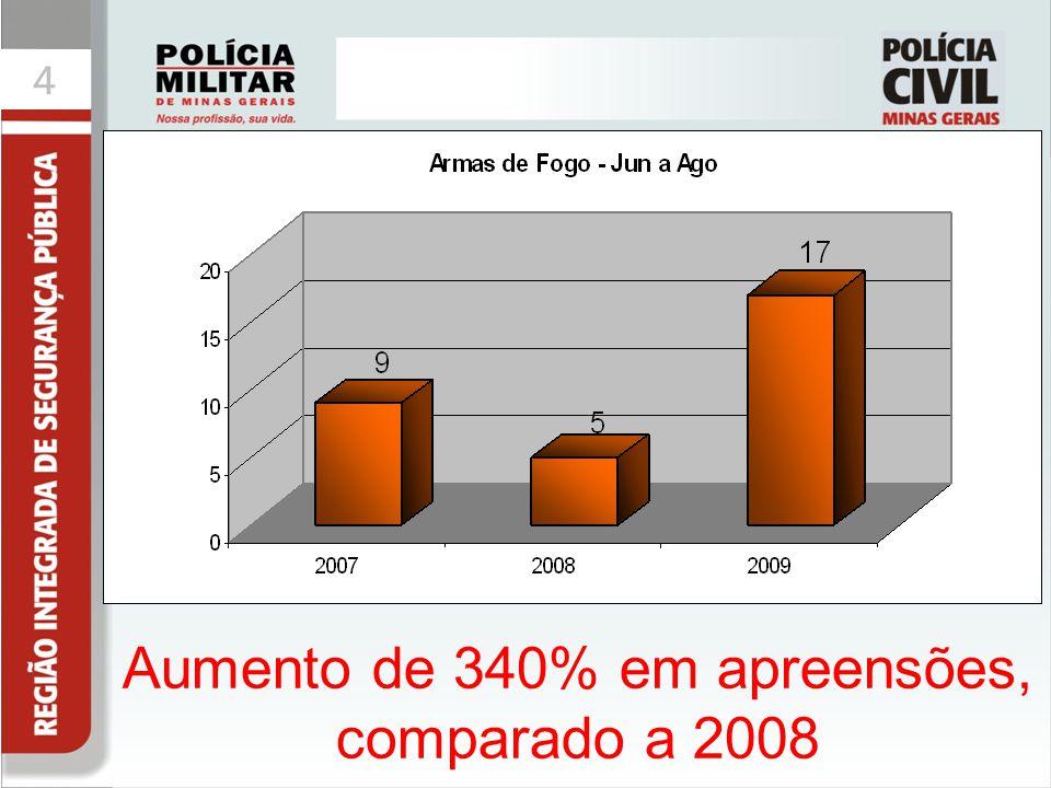 Aumento de 340% em apreensões, comparado a 2008